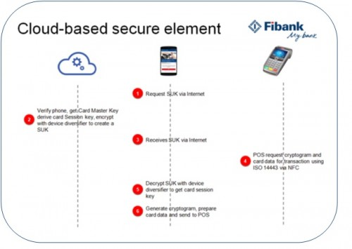 cloud-based secure element
